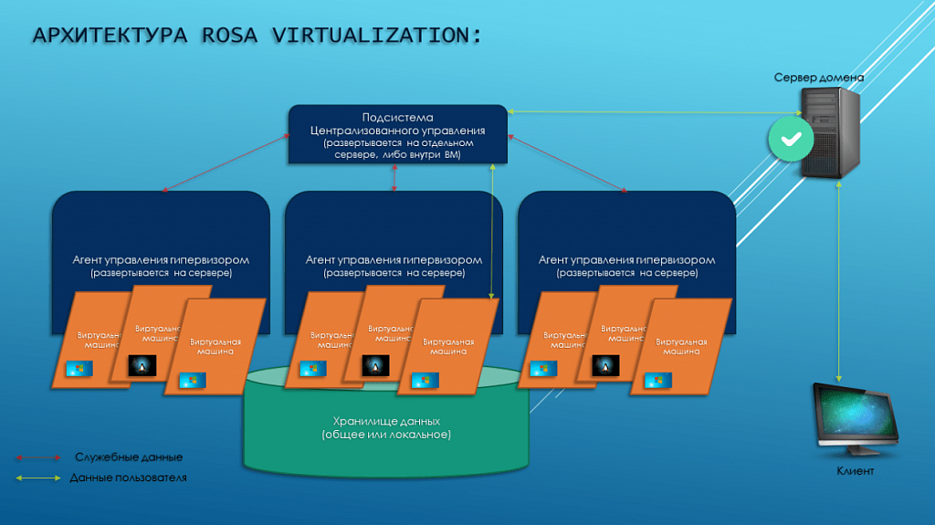 ОС ROSA VIRTUALIZATION